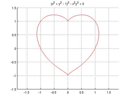Формула любви и график в виде сердца. Оригинальное признание в любви    Рубрика: Разное   Самые интересные факты о нашем мире